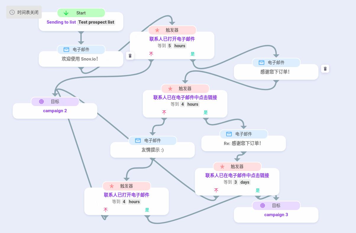如何使用 Snov.io 发送自动触发式电子邮件营销